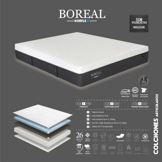 Colchón Boreal Korflex